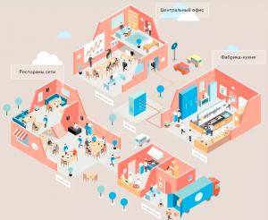 Иллюстрация автоматизации сети заведений при помощи айкоЧейн